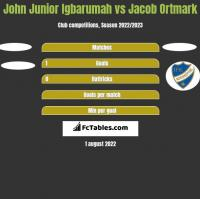 John Junior Igbarumah vs Jacob Ortmark h2h player stats