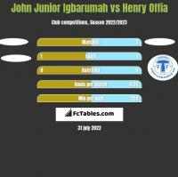 John Junior Igbarumah vs Henry Offia h2h player stats