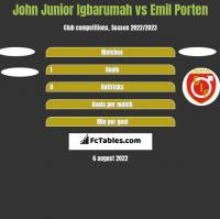 John Junior Igbarumah vs Emil Porten h2h player stats