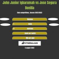 John Junior Igbarumah vs Jose Segura Bonilla h2h player stats