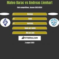 Mateo Barac vs Andreas Lienhart h2h player stats