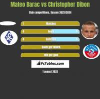 Mateo Barac vs Christopher Dibon h2h player stats