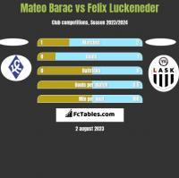 Mateo Barac vs Felix Luckeneder h2h player stats