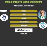 Mateo Barac vs Mario Sonnleitner h2h player stats