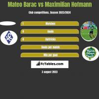 Mateo Barac vs Maximilian Hofmann h2h player stats