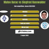 Mateo Barac vs Siegfred Rasswalder h2h player stats