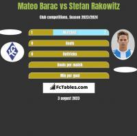 Mateo Barac vs Stefan Rakowitz h2h player stats