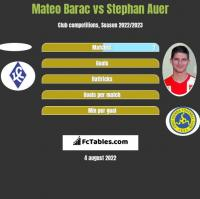 Mateo Barac vs Stephan Auer h2h player stats