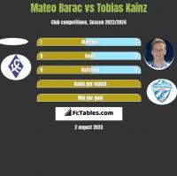 Mateo Barac vs Tobias Kainz h2h player stats