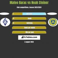 Mateo Barac vs Noah Steiner h2h player stats
