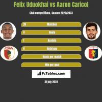 Felix Uduokhai vs Aaron Caricol h2h player stats