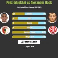 Felix Uduokhai vs Alexander Hack h2h player stats