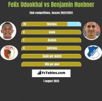 Felix Uduokhai vs Benjamin Huebner h2h player stats