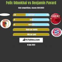 Felix Uduokhai vs Benjamin Pavard h2h player stats