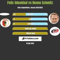 Felix Uduokhai vs Benno Schmitz h2h player stats
