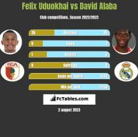 Felix Uduokhai vs David Alaba h2h player stats
