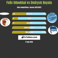 Felix Uduokhai vs Dedryck Boyata h2h player stats
