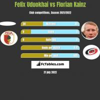 Felix Uduokhai vs Florian Kainz h2h player stats