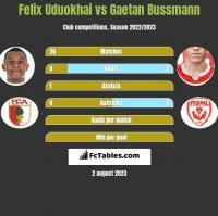 Felix Uduokhai vs Gaetan Bussmann h2h player stats