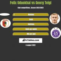 Felix Uduokhai vs Georg Teigl h2h player stats