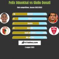 Felix Uduokhai vs Giulio Donati h2h player stats