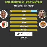 Felix Uduokhai vs Javier Martinez h2h player stats