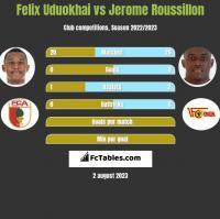 Felix Uduokhai vs Jerome Roussillon h2h player stats