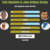 Felix Uduokhai vs John Anthony Brooks h2h player stats