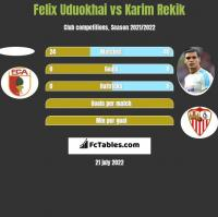Felix Uduokhai vs Karim Rekik h2h player stats