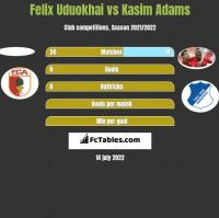 Felix Uduokhai vs Kasim Adams h2h player stats