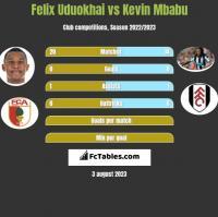 Felix Uduokhai vs Kevin Mbabu h2h player stats
