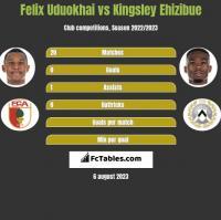 Felix Uduokhai vs Kingsley Ehizibue h2h player stats