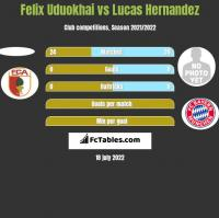 Felix Uduokhai vs Lucas Hernandez h2h player stats