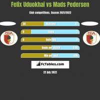 Felix Uduokhai vs Mads Pedersen h2h player stats