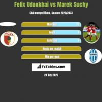 Felix Uduokhai vs Marek Suchy h2h player stats