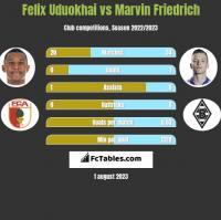 Felix Uduokhai vs Marvin Friedrich h2h player stats