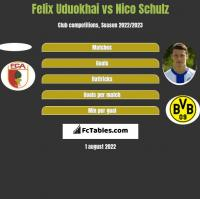 Felix Uduokhai vs Nico Schulz h2h player stats