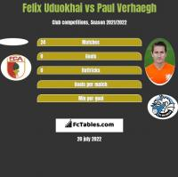 Felix Uduokhai vs Paul Verhaegh h2h player stats