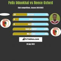 Felix Uduokhai vs Reece Oxford h2h player stats