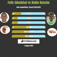 Felix Uduokhai vs Robin Knoche h2h player stats