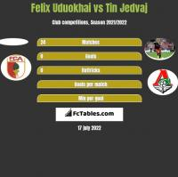 Felix Uduokhai vs Tin Jedvaj h2h player stats