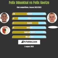 Felix Uduokhai vs Felix Goetze h2h player stats