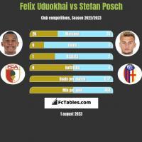 Felix Uduokhai vs Stefan Posch h2h player stats