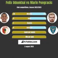 Felix Uduokhai vs Marin Pongracic h2h player stats