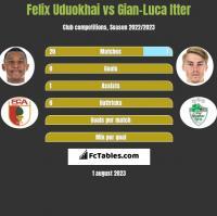 Felix Uduokhai vs Gian-Luca Itter h2h player stats