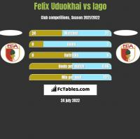 Felix Uduokhai vs Iago h2h player stats