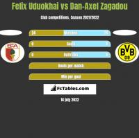 Felix Uduokhai vs Dan-Axel Zagadou h2h player stats