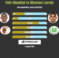 Felix Uduokhai vs Maxence Lacroix h2h player stats