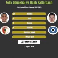 Felix Uduokhai vs Noah Katterbach h2h player stats