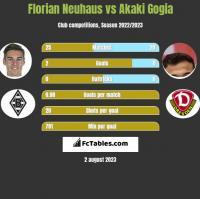 Florian Neuhaus vs Akaki Gogia h2h player stats